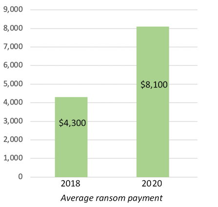 Rise of ransomware and Bitcoin