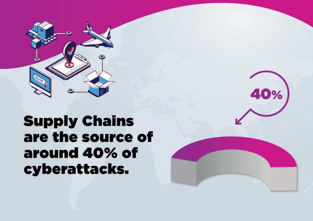 Airline Supply Chain Attack