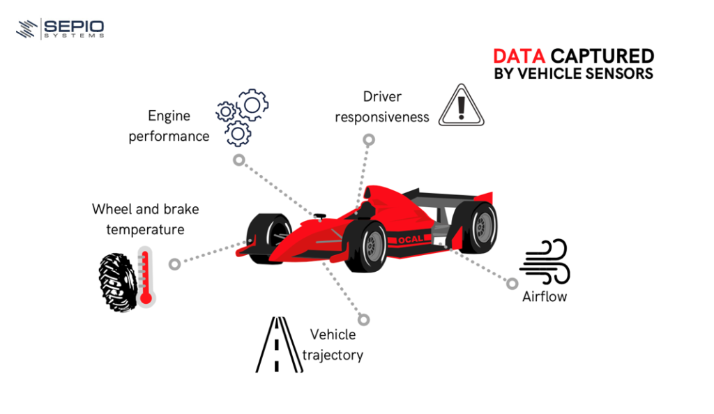 Data captured by vehicle sensors-formula 1