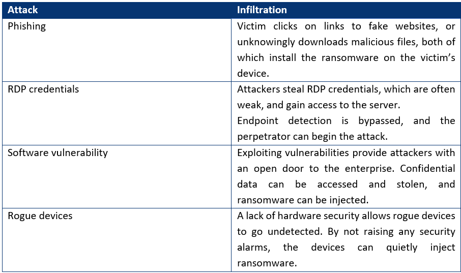 Perpetrators have several methods at their disposal to infect a victim with ransomware.
